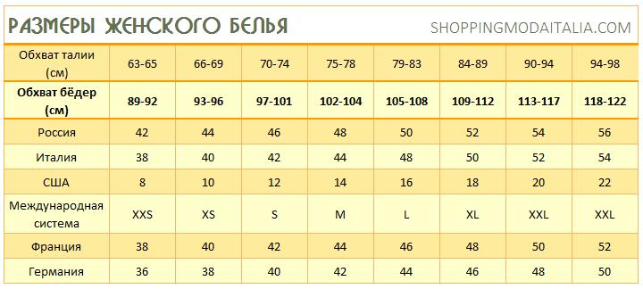 Европейские размеры нижнего белья